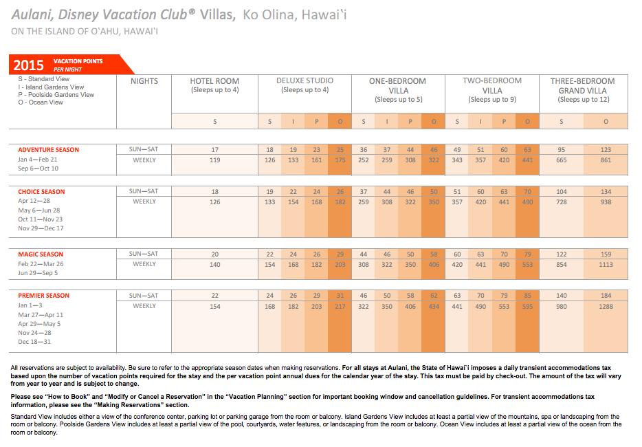 DVC Aulani Points Chart 2015