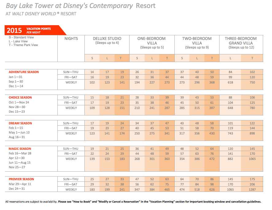 DVC Bay Lake Tower Point Chart 2015
