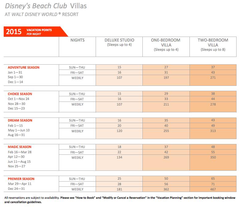 DVC Beach Club Villas Point Chart 2015