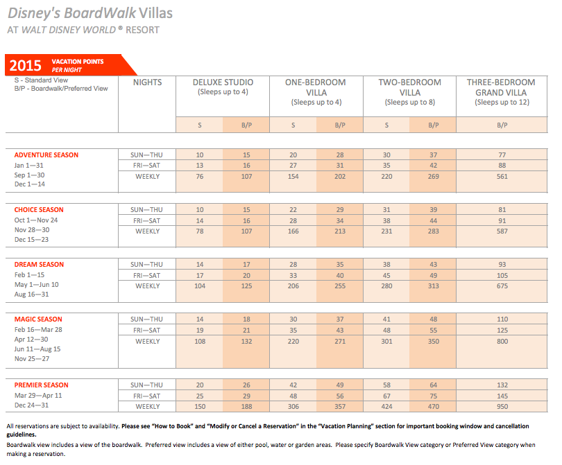 DVC Boardwalk Villas Point Chart 2015