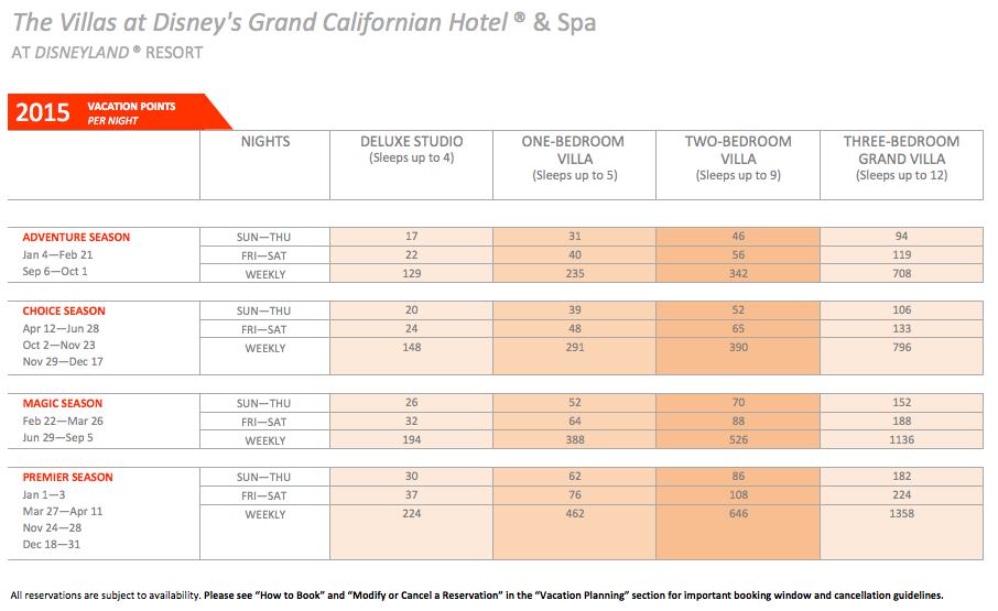 DVC Grand Califonian Point Chart 2015