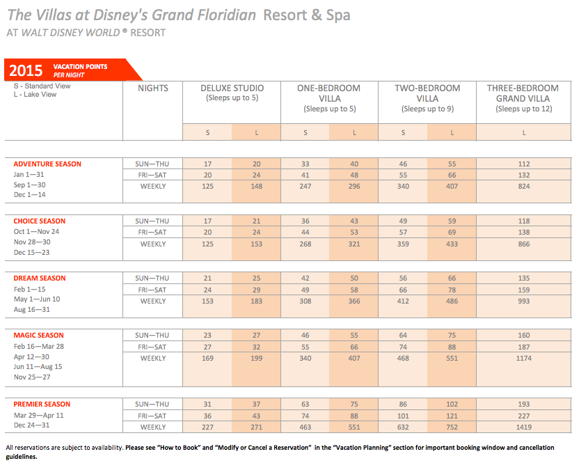 2015 Dvc Point Charts Disney Vacation Club