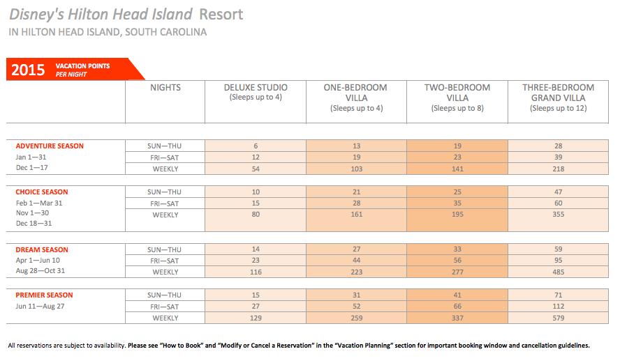 DVC Hilton Head Point Chart 2015