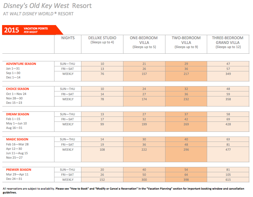 DVC Old Key West Point Chart 2015