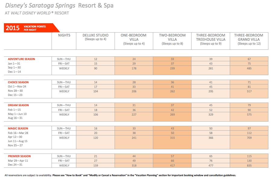 DVC Saratoga Springs Point Chart 2015