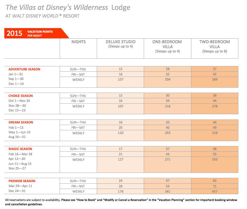 DVC Wilderness Lodge Point Chart 2015