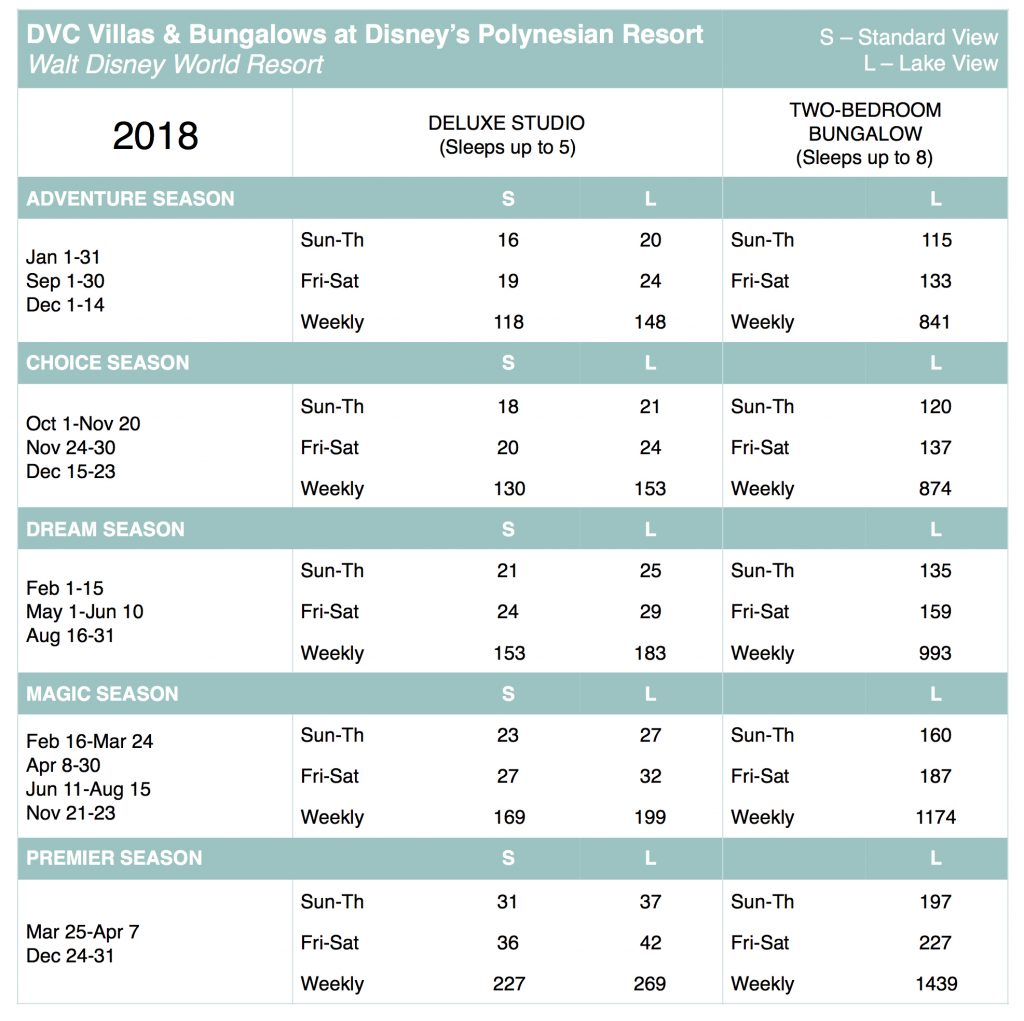 Polynesian Villas 2018 Point Chart