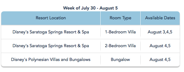 Resort Availability 60 days