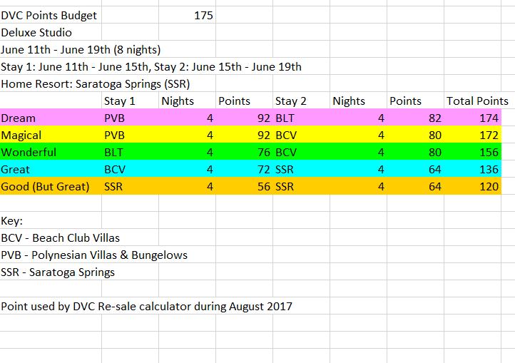 DVC Trip Planning