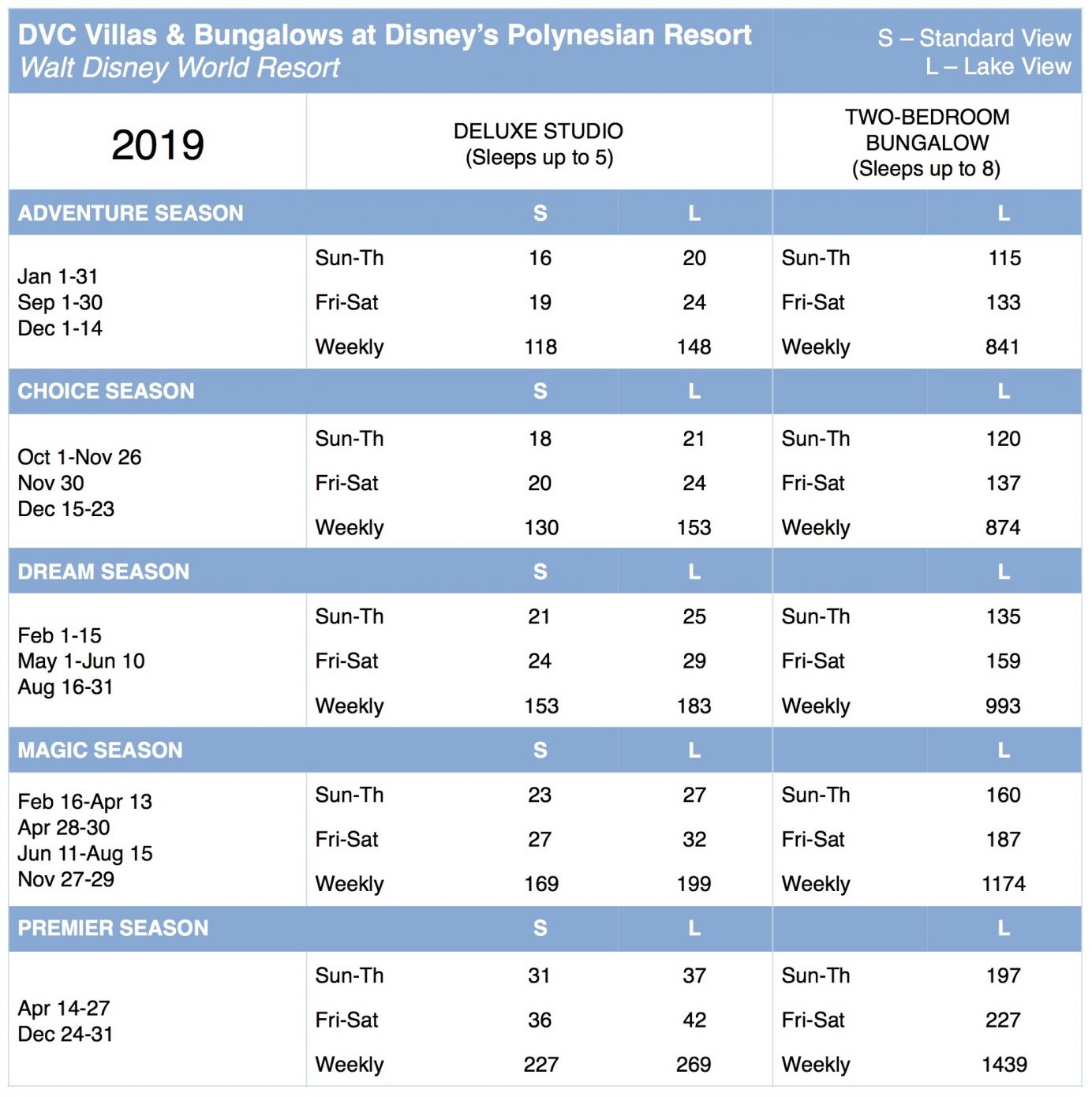 Disney's Polynesian DVC 2019 Point Chart