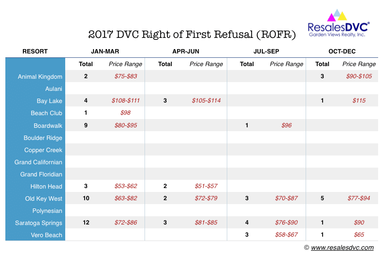 2017 DVC ROFR