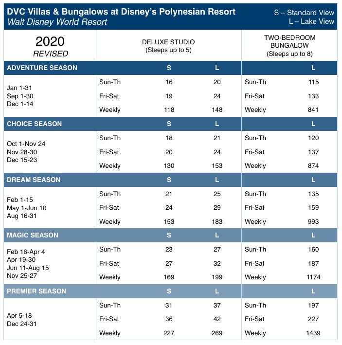 Disney's Polynesian DVC 2020 Point Chart