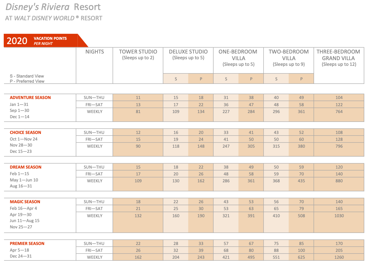 Disney's Riviera Resort 2020 Point Chart