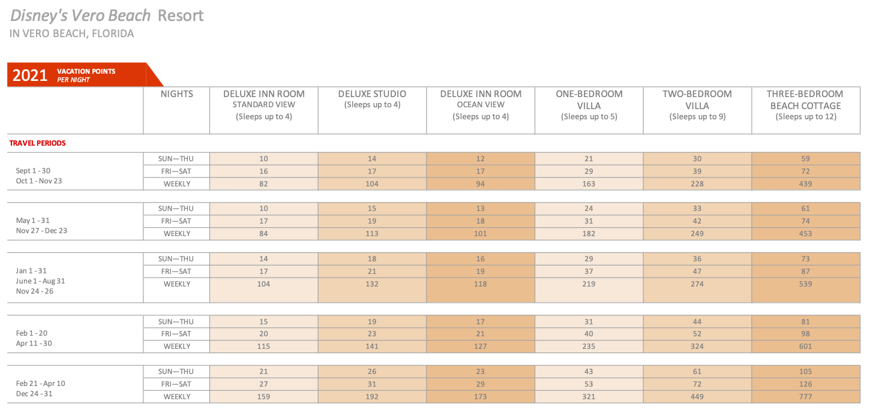 Disney's Vero Beach 2021 DVC point chart