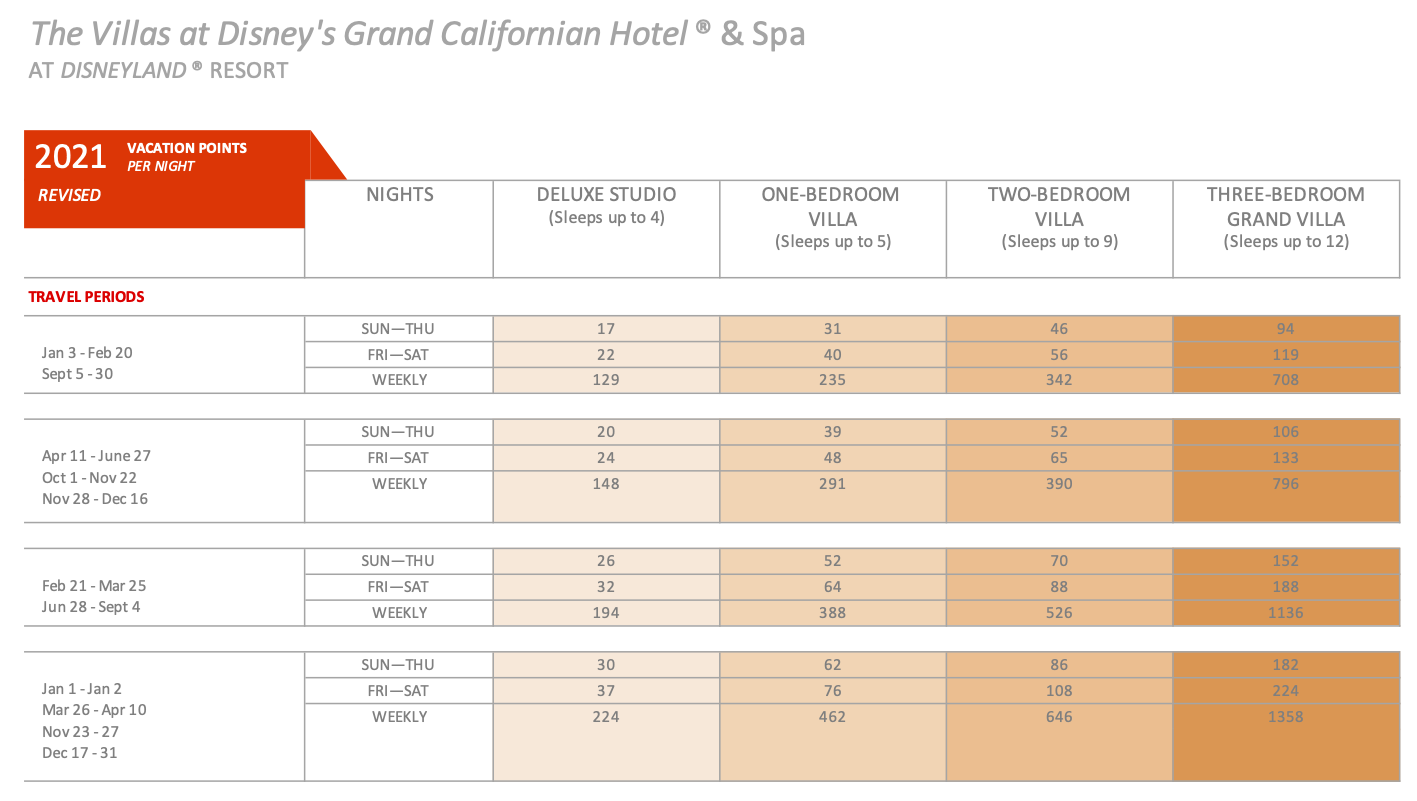Disney's GRAND CALIFORNIAN DVC 2021 point chart