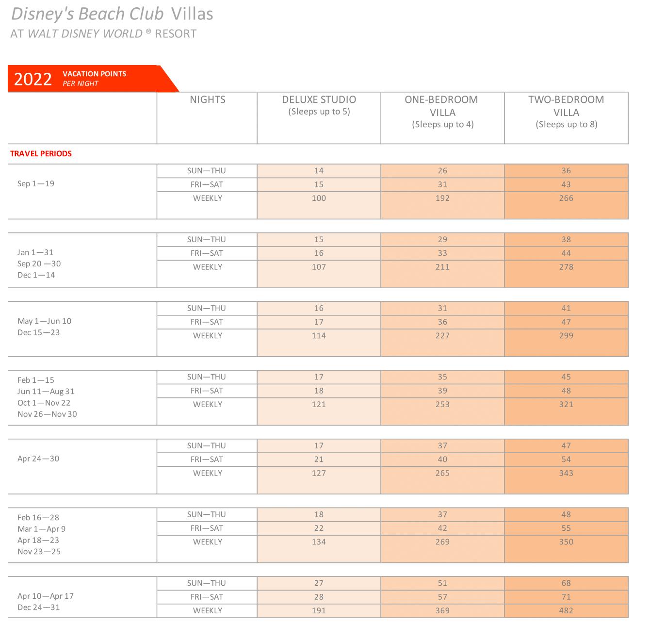 Disney's Beach Club 2021 DVC points chart
