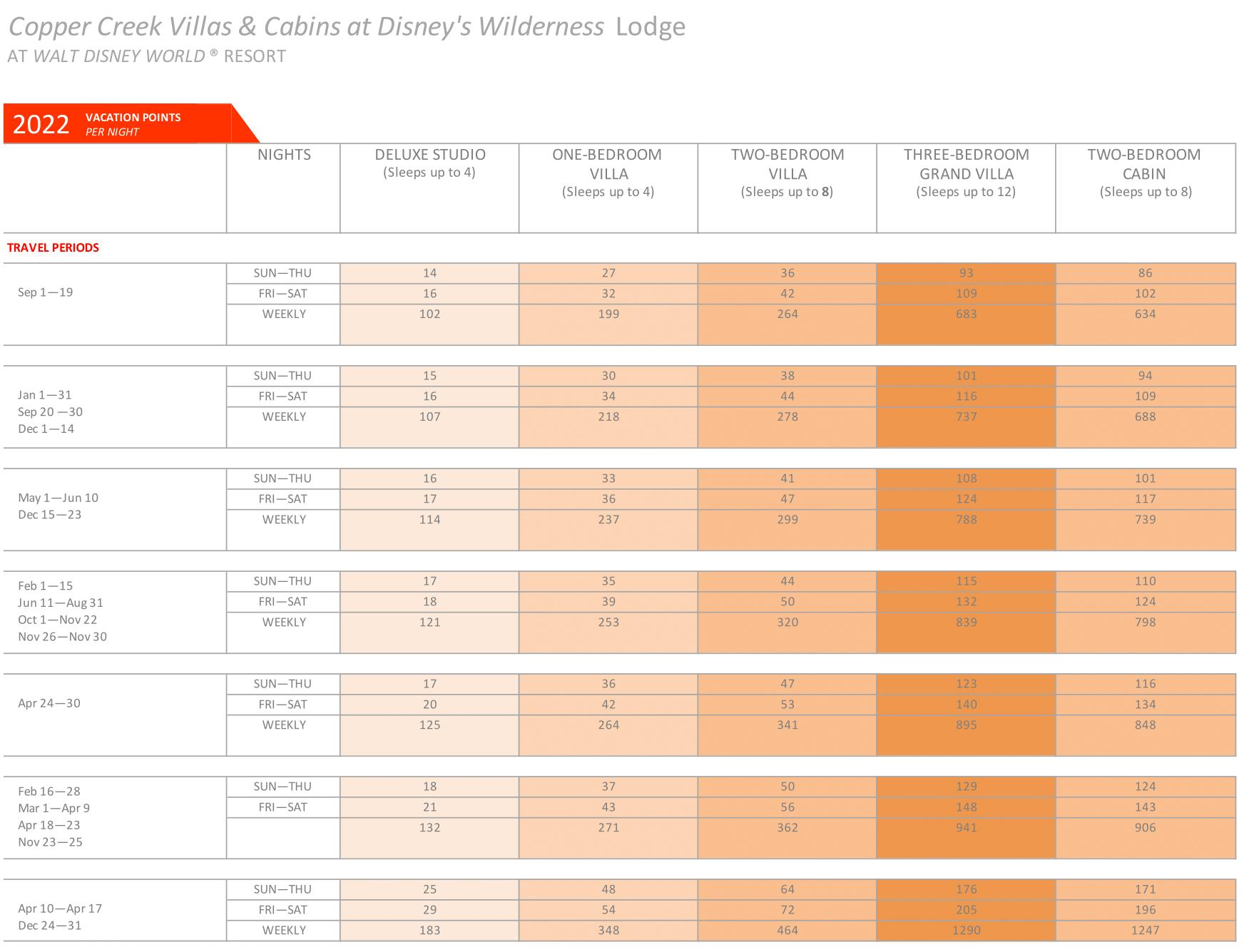 Copper Creek Point Chart 2020