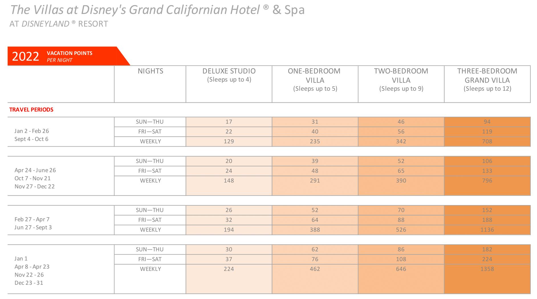 Disney's GRAND CALIFORNIAN DVC 2022 point chart