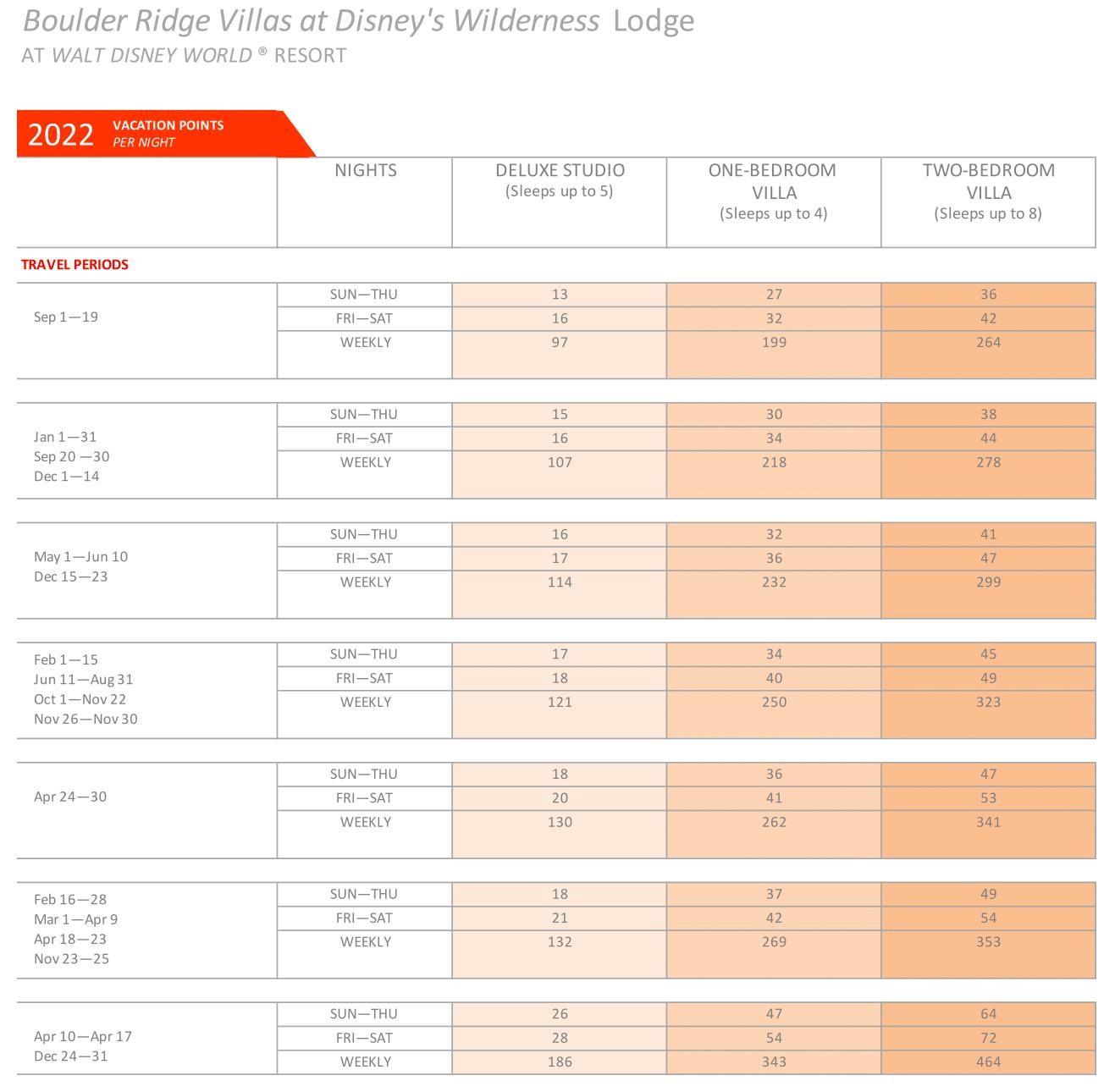 Wilderness Lodge 2020 point chart